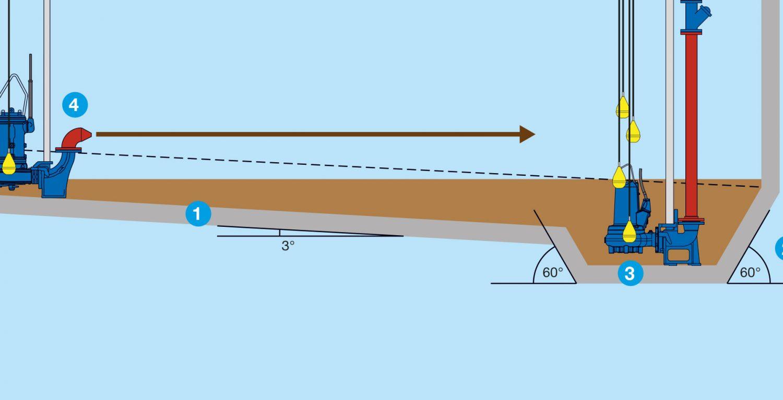 Simple tips for concrete sump design