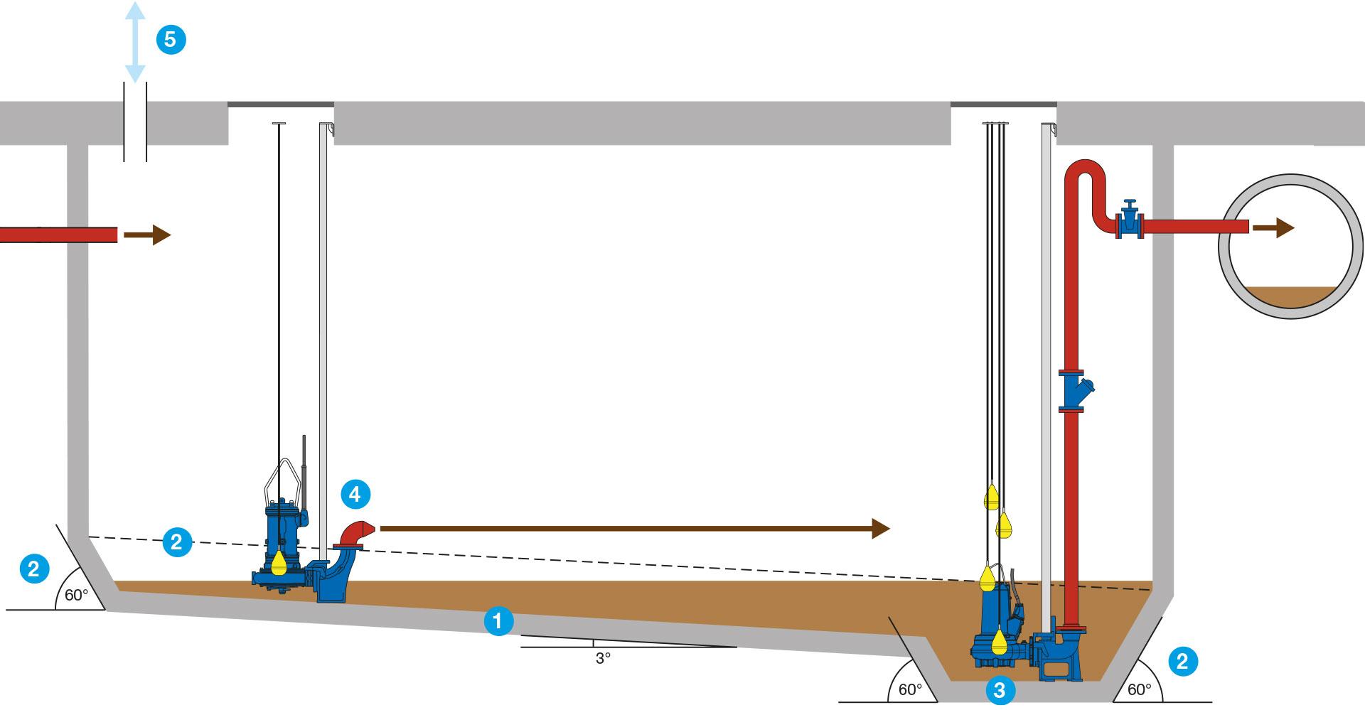 Figure 2. An improved concrete sump.